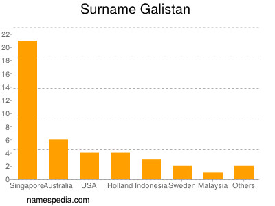Surname Galistan