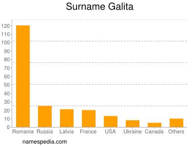 Surname Galita