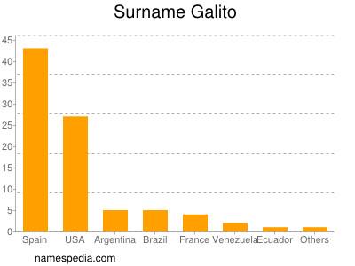 Surname Galito