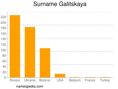 Surname Galitskaya