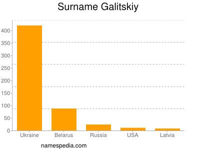 Surname Galitskiy