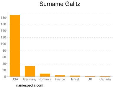 Surname Galitz