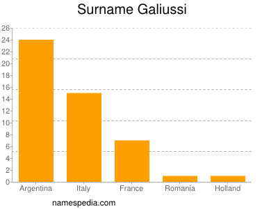 Surname Galiussi
