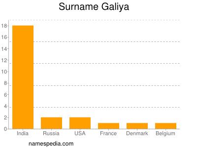 Surname Galiya
