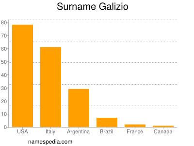 Surname Galizio