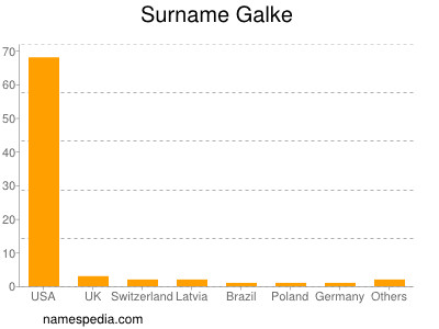 Surname Galke