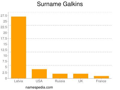 Surname Galkins