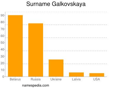 Surname Galkovskaya