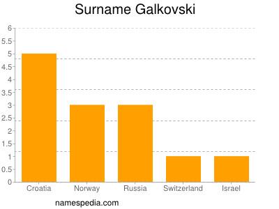 Surname Galkovski