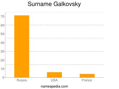 Surname Galkovsky