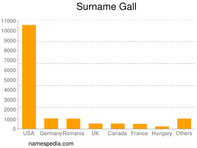 Surname Gall