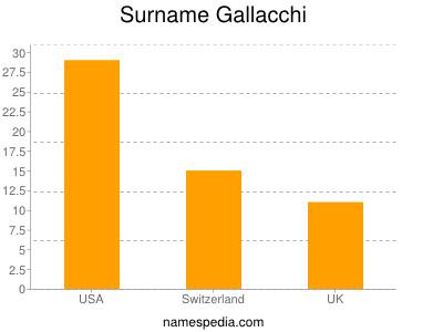 Surname Gallacchi