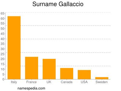 Surname Gallaccio