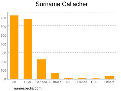 Surname Gallacher