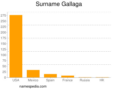 Surname Gallaga