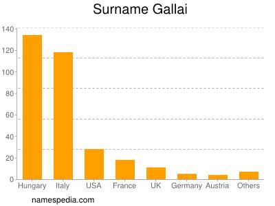 Surname Gallai