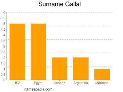 Surname Gallal