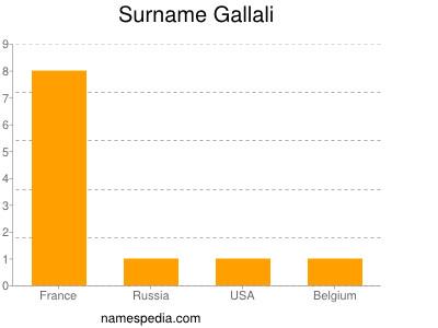 Surname Gallali