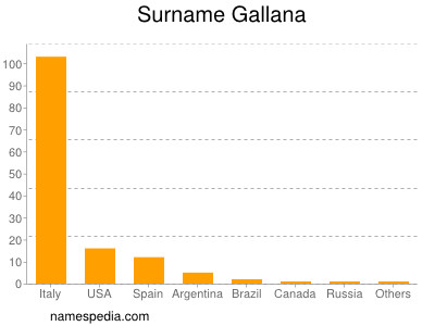 Surname Gallana