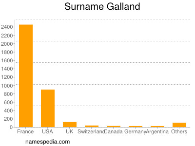Surname Galland