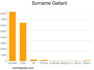 Surname Gallant