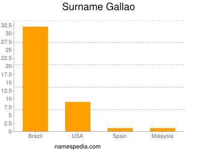 Surname Gallao