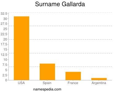 Surname Gallarda