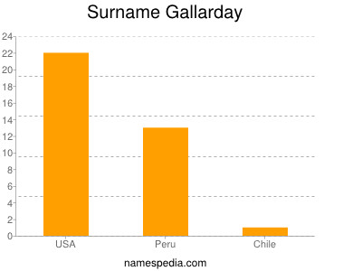 Surname Gallarday