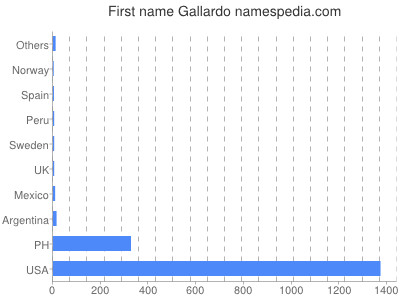 Given name Gallardo