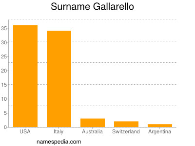 Surname Gallarello