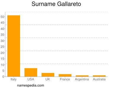 Surname Gallareto