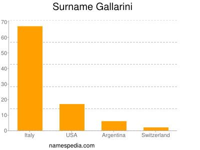 Surname Gallarini