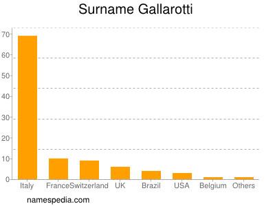 Surname Gallarotti
