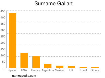 Surname Gallart