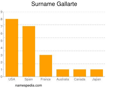 Surname Gallarte