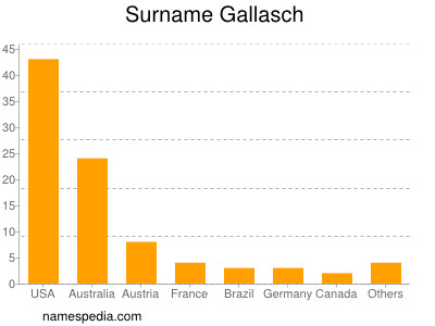 Surname Gallasch