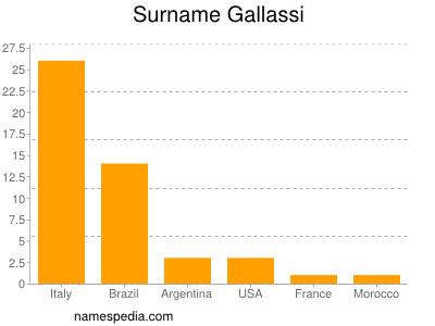 Surname Gallassi
