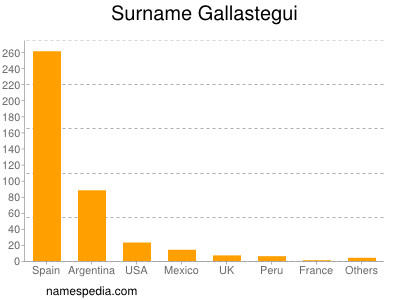 Surname Gallastegui