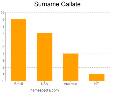 Surname Gallate