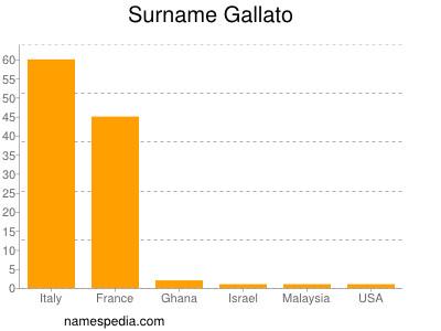 Surname Gallato
