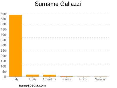 Surname Gallazzi