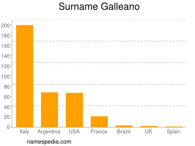 Surname Galleano