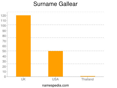 Surname Gallear