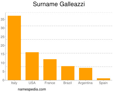 Surname Galleazzi