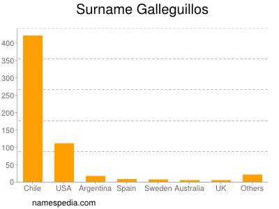 Surname Galleguillos