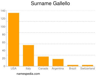 Surname Gallello