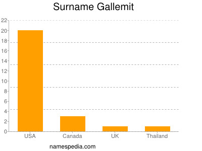 Surname Gallemit