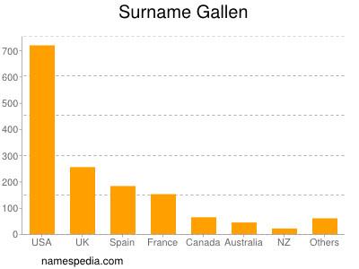 Surname Gallen