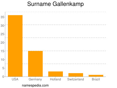 Surname Gallenkamp