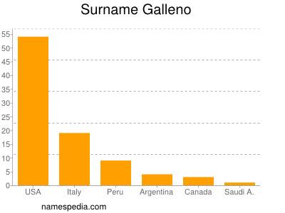 Surname Galleno
